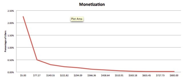 Pareto distribution in game monetization