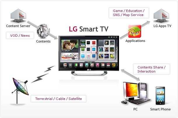 lg_overview