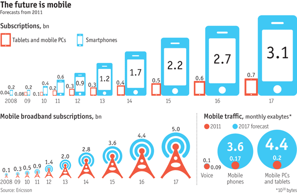 MobileFuture